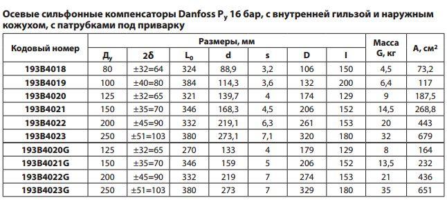 вес компенсатора сильфонного